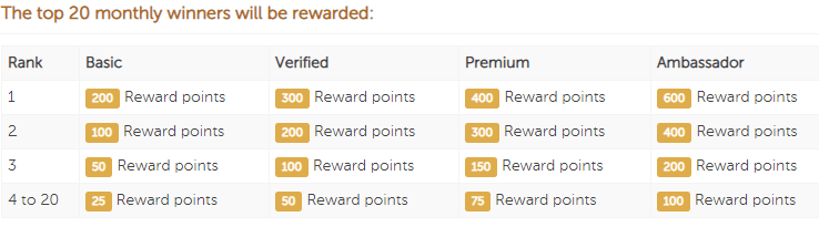 univox wall of fame monthly reward