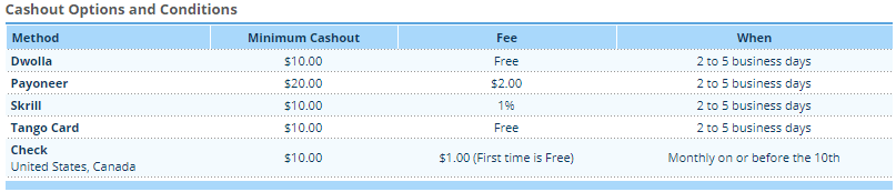 clixsense payout fees overview