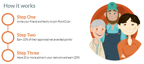 pointclub referral rules
