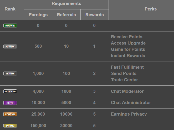 rewards1 membership levels