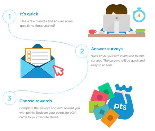 bizrate rewards paid surveys