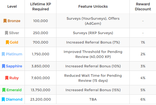 rewardxp membership levels