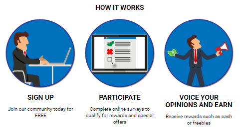 how paidforresearch com works