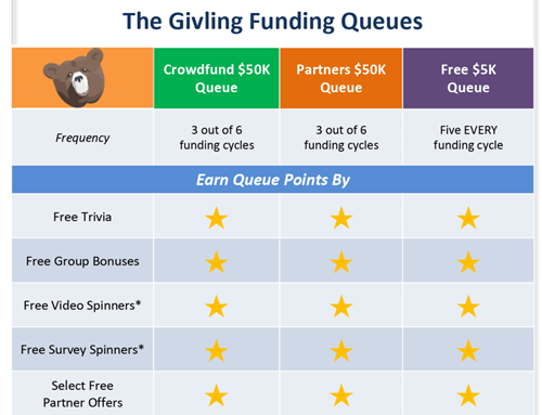 funding queues of givling